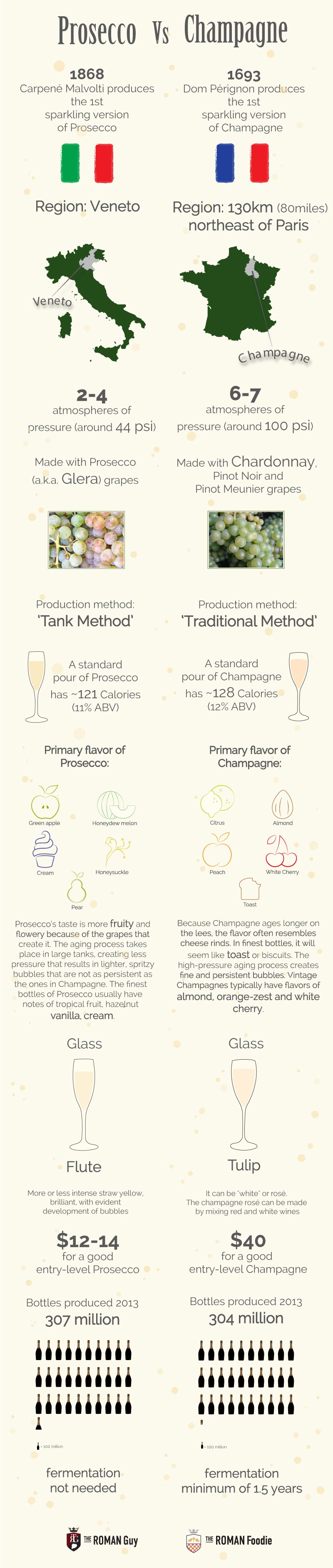 prosecco champagne differences infographic
